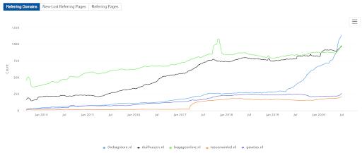 linkbuilding tool ahrefs Domain comparison