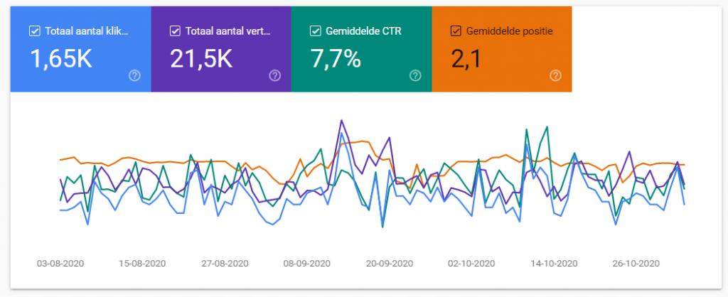 resultaten meten van je seo campagne