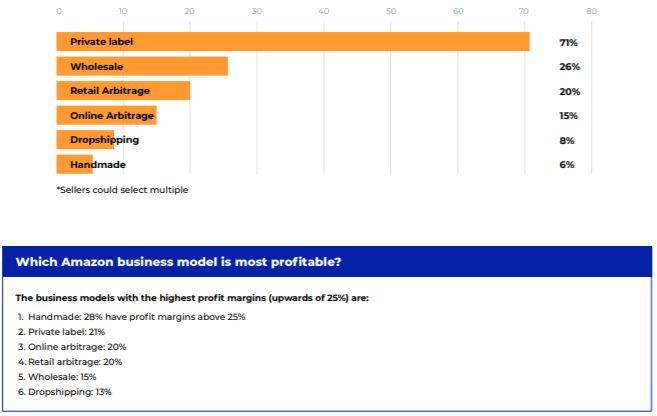 Bedrijfsmodellen op Amazon