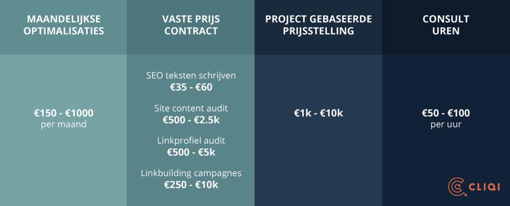 Kosten cornerstone content